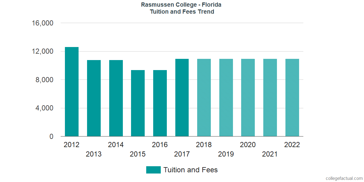 Tuition and Fees Trends at Rasmussen College - Florida