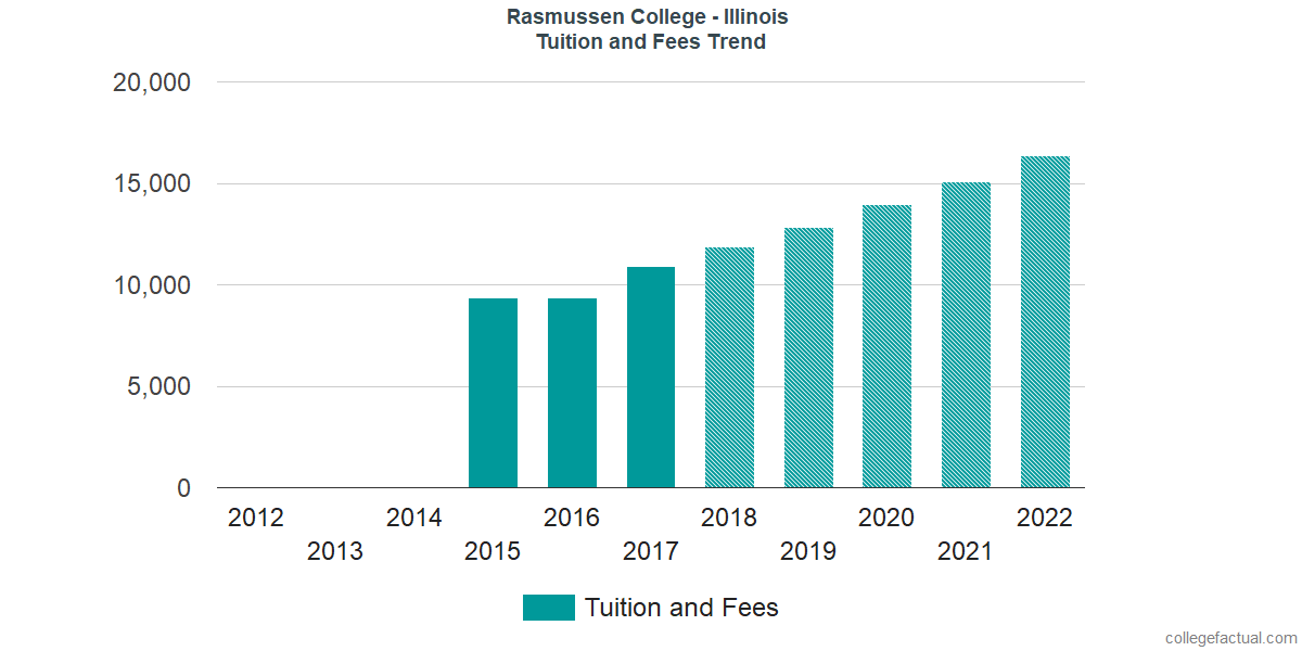 Tuition and Fees Trends at Rasmussen College - Illinois