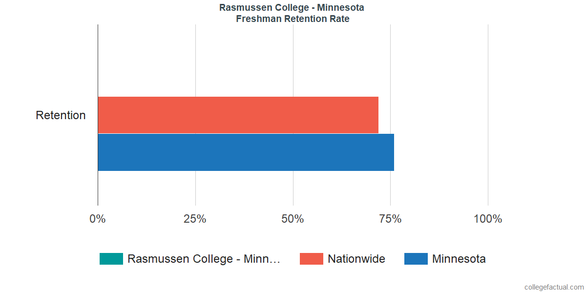 Rasmussen College - MinnesotaFreshman Retention Rate