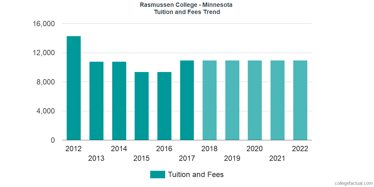 Tuition and Fees Trends at Rasmussen College - Minnesota