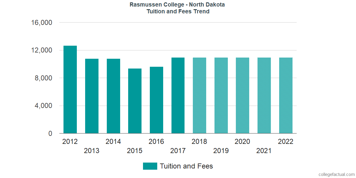 Tuition and Fees Trends at Rasmussen College - North Dakota