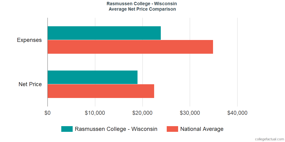 Net Price Comparisons at Rasmussen College - Wisconsin