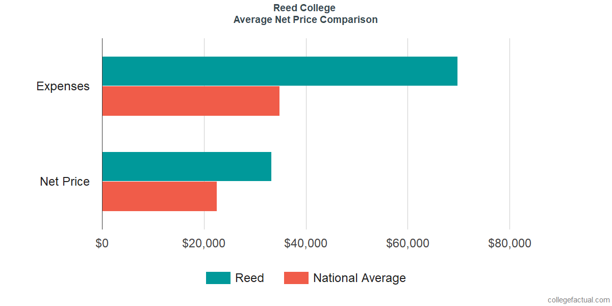 Net Price Comparisons at Reed College
