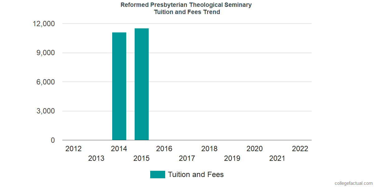 Tuition and Fees Trends at Reformed Presbyterian Theological Seminary
