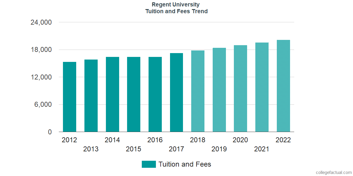 Tuition and Fees Trends at Regent University