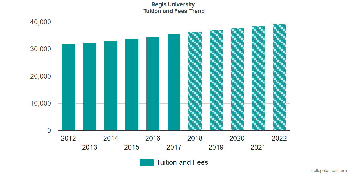 Tuition and Fees Trends at Regis University