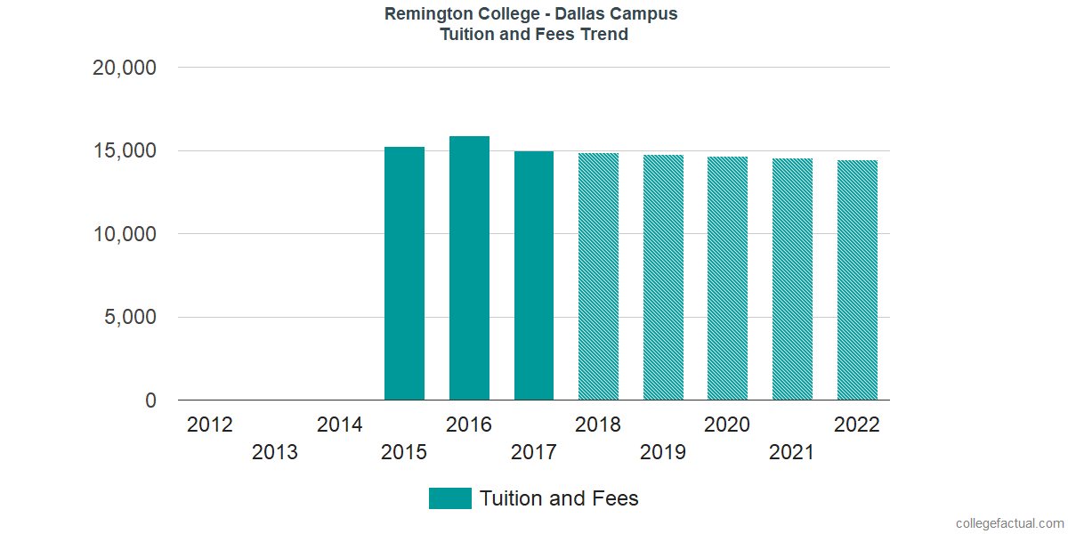 Tuition and Fees Trends at Remington College - Dallas Campus