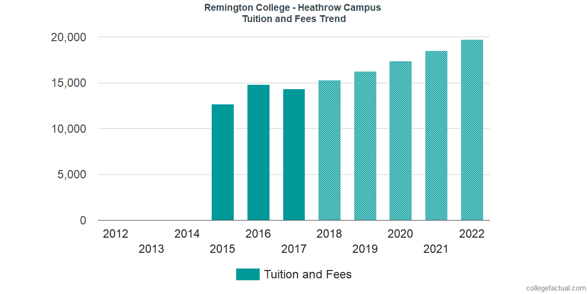 Tuition and Fees Trends at Remington College - Heathrow Campus