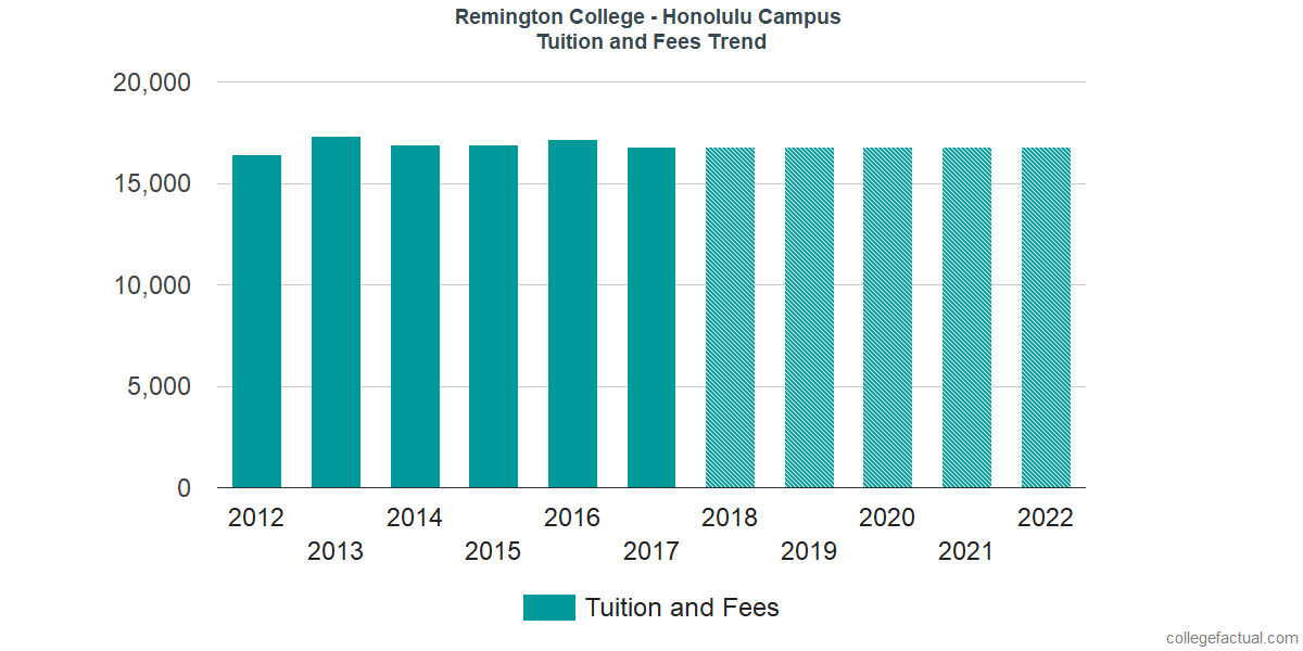 Tuition and Fees Trends at Remington College - Honolulu Campus