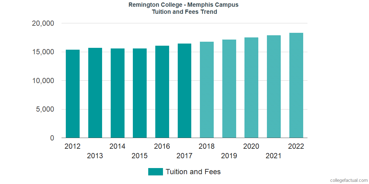 Tuition and Fees Trends at Remington College - Memphis Campus