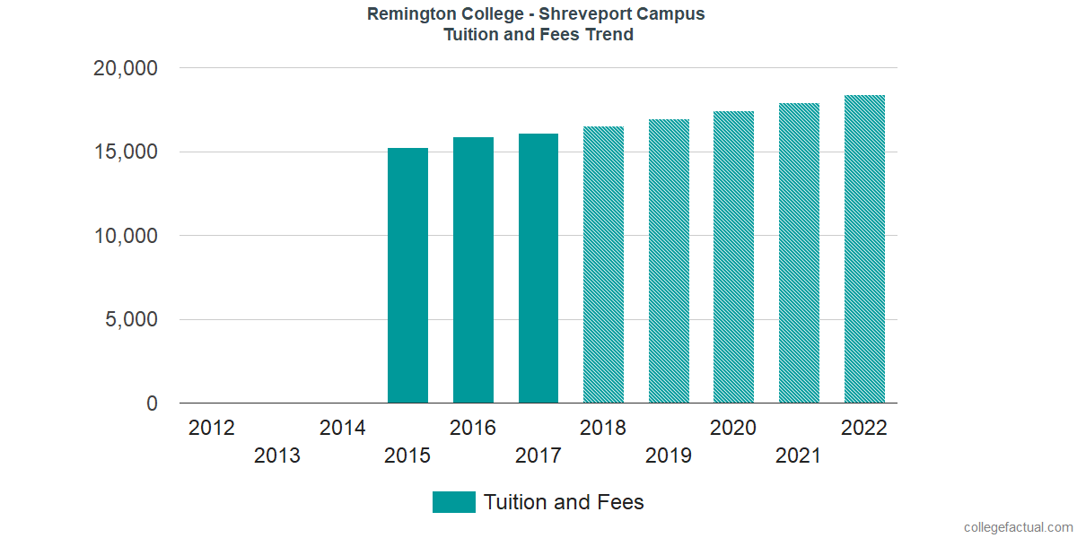 Tuition and Fees Trends at Remington College - Shreveport Campus