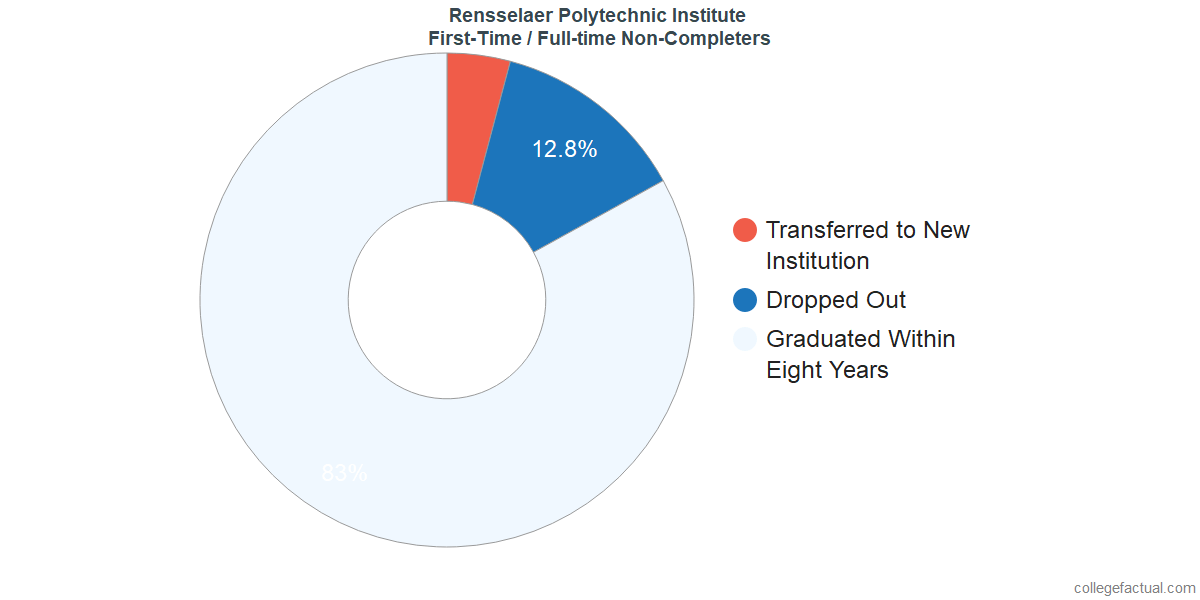 Non-completion rates for first-time / full-time students at Rensselaer Polytechnic Institute