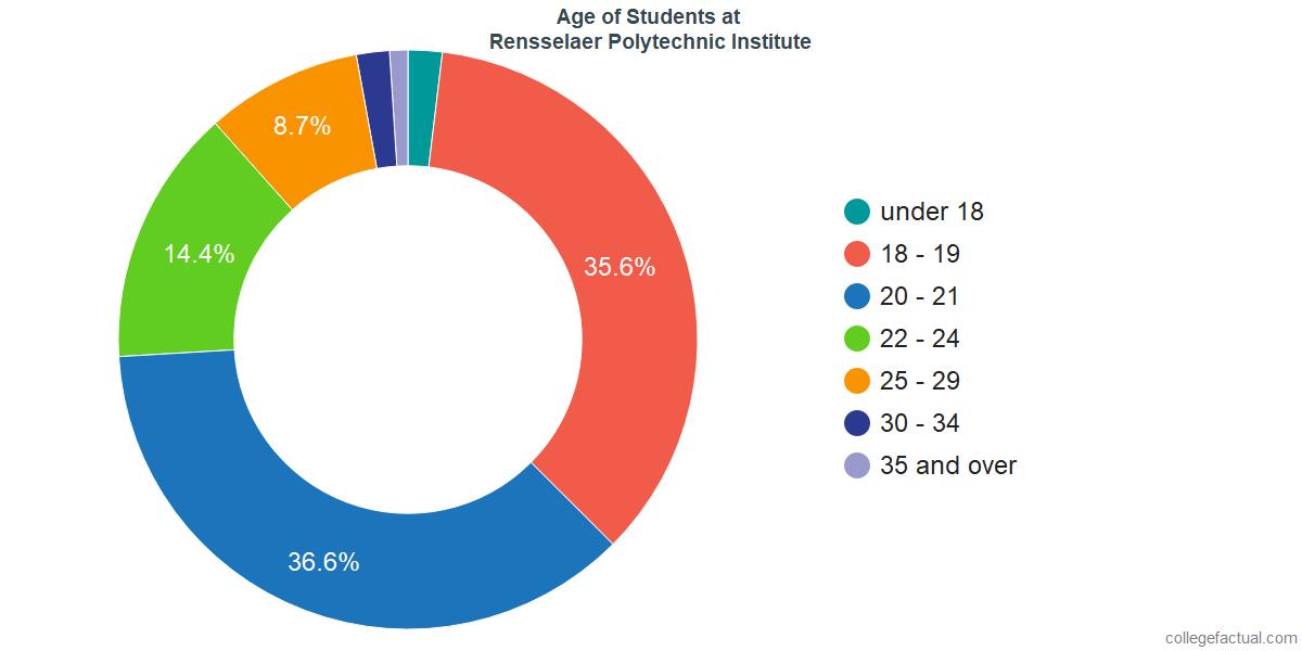 Age of Undergraduates at Rensselaer Polytechnic Institute