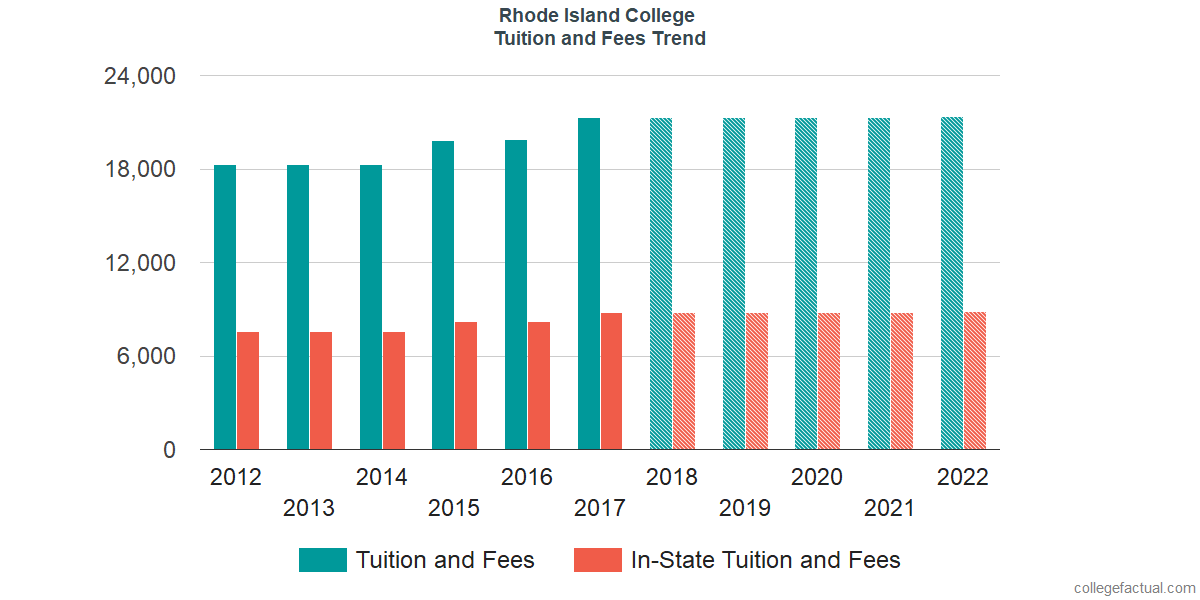 Tuition and Fees Trends at Rhode Island College