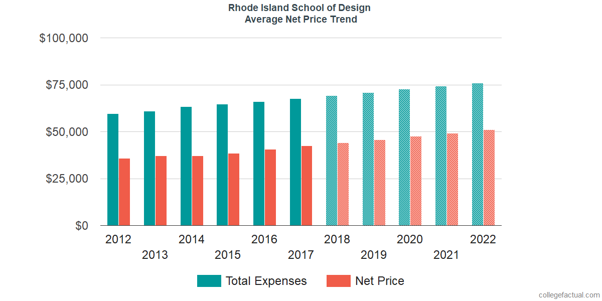 Average Net Price at Rhode Island School of Design