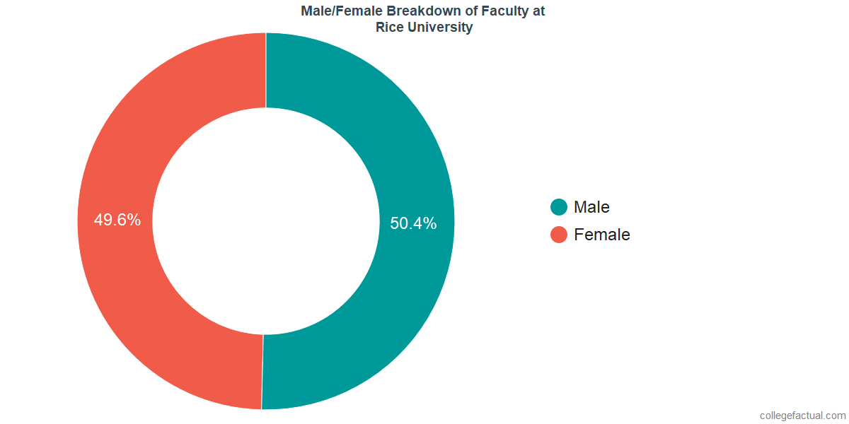 Male/Female Diversity of Faculty at Rice University