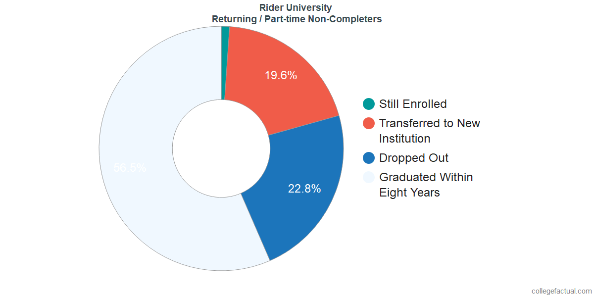 Non-completion rates for returning / part-time students at Rider University
