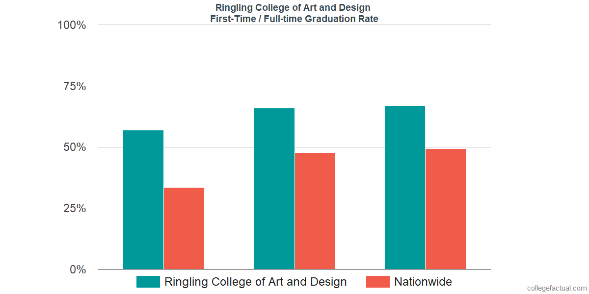 Graduation rates for first-time / full-time students at Ringling College of Art and Design