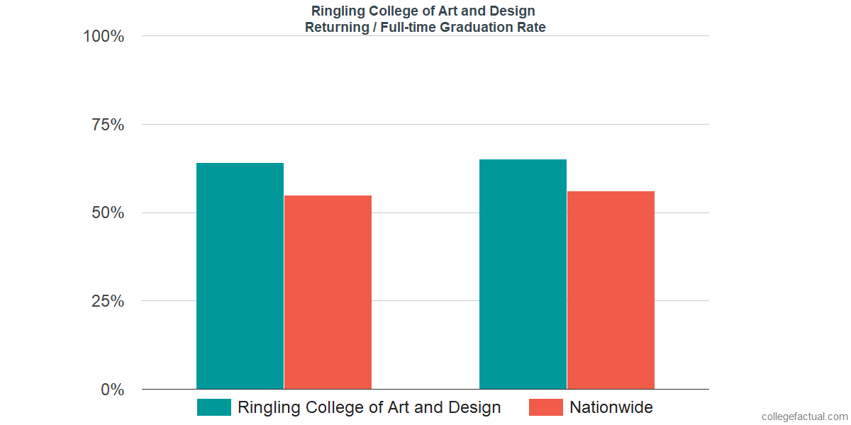 Graduation rates for returning / full-time students at Ringling College of Art and Design