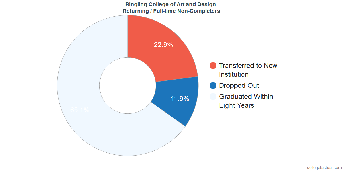 Non-completion rates for returning / full-time students at Ringling College of Art and Design