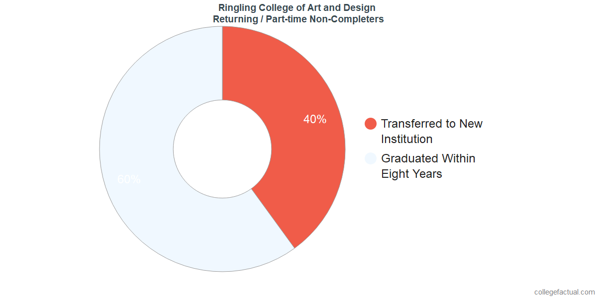 Non-completion rates for returning / part-time students at Ringling College of Art and Design