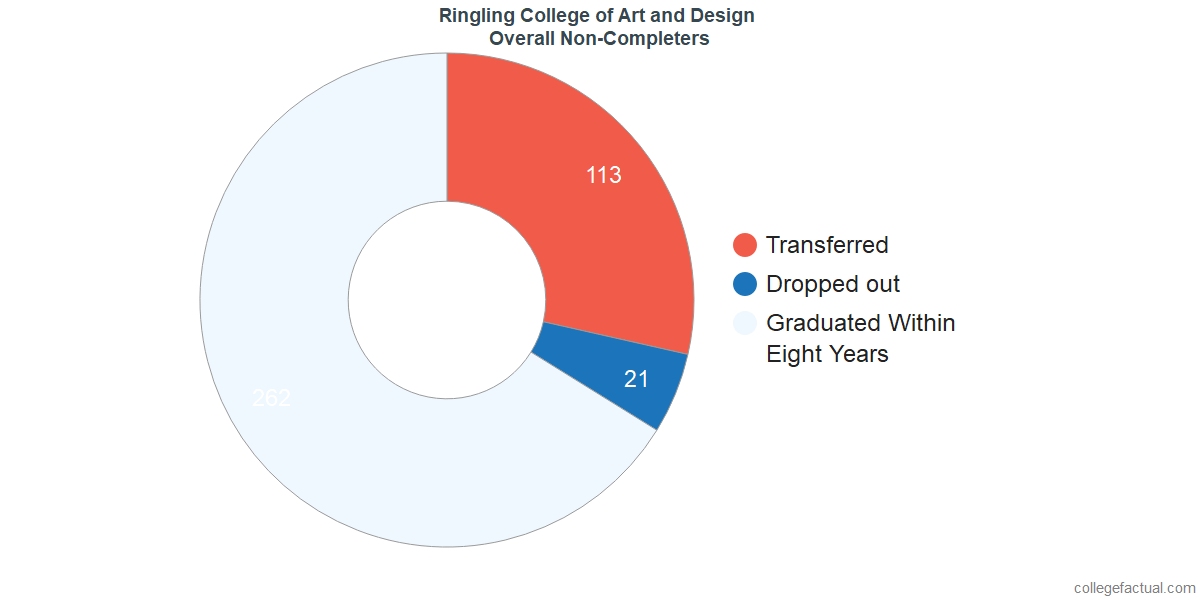 dropouts & other students who failed to graduate from Ringling College of Art and Design