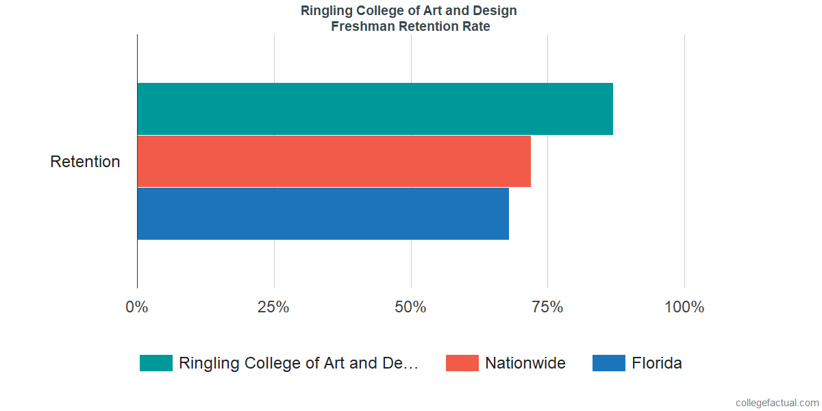 Ringling College of Art and DesignFreshman Retention Rate