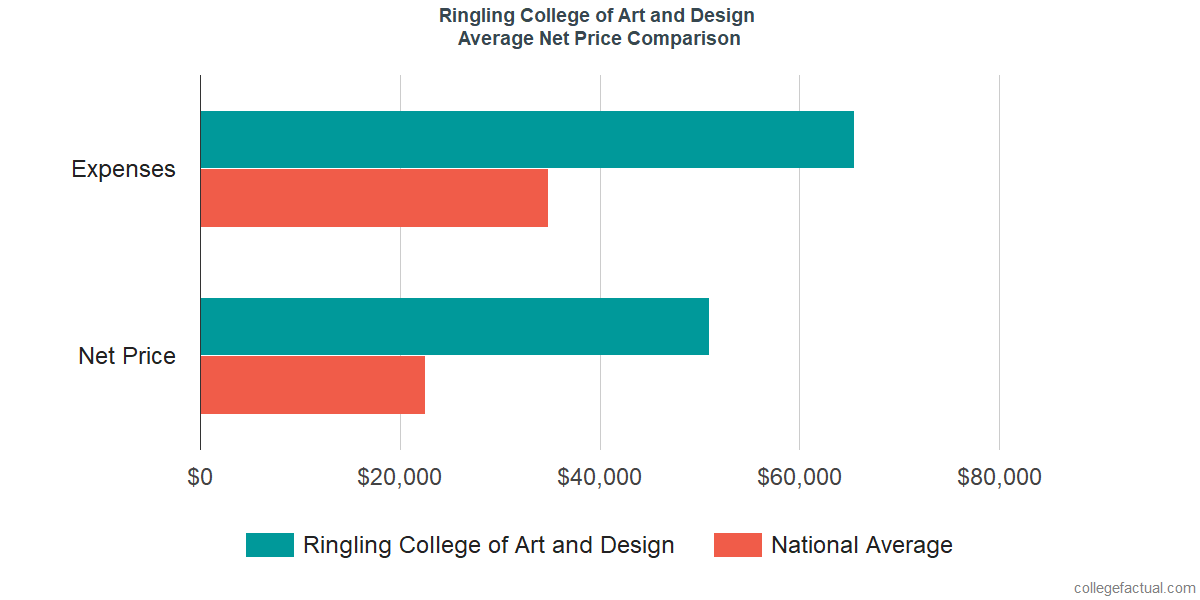 Net Price Comparisons at Ringling College of Art and Design