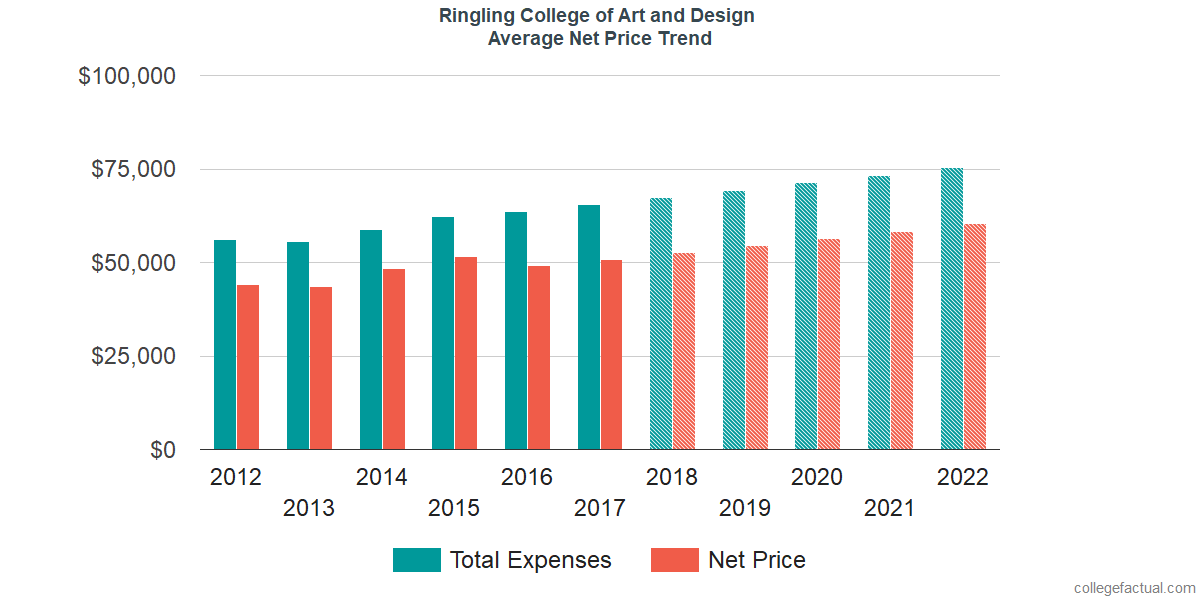 Average Net Price at Ringling College of Art and Design