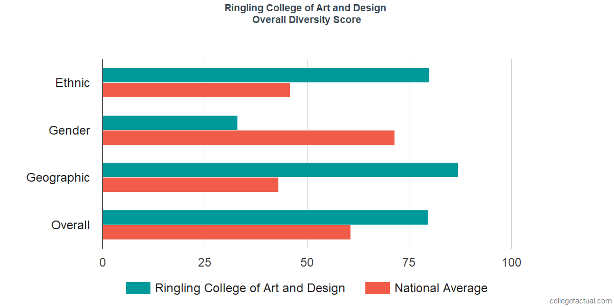Ringling College Of Art And Design Diversity Racial Demographics Other Stats,Free Kitchen Cabinet Design Software