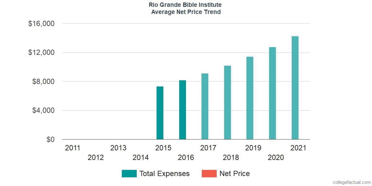 Average Net Price at Rio Grande Bible Institute