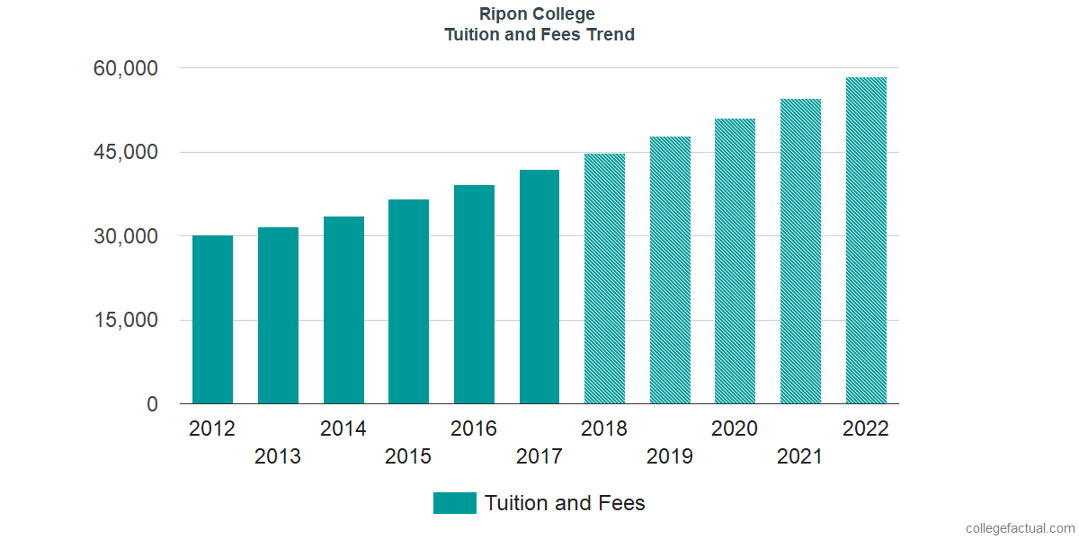 Tuition and Fees Trends at Ripon College