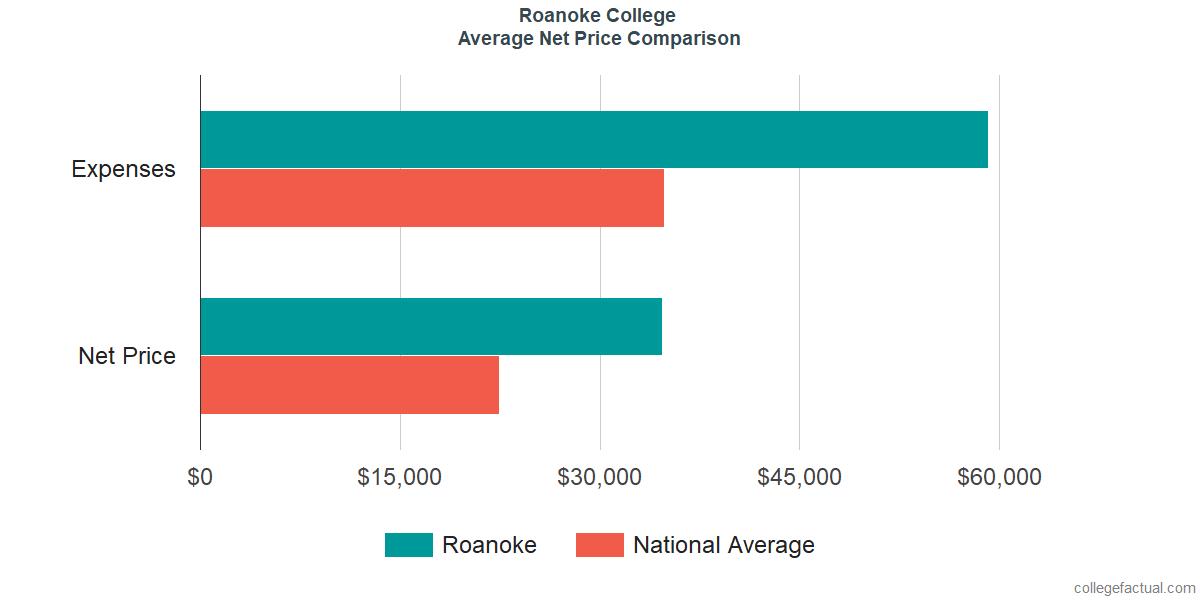Net Price Comparisons at Roanoke College