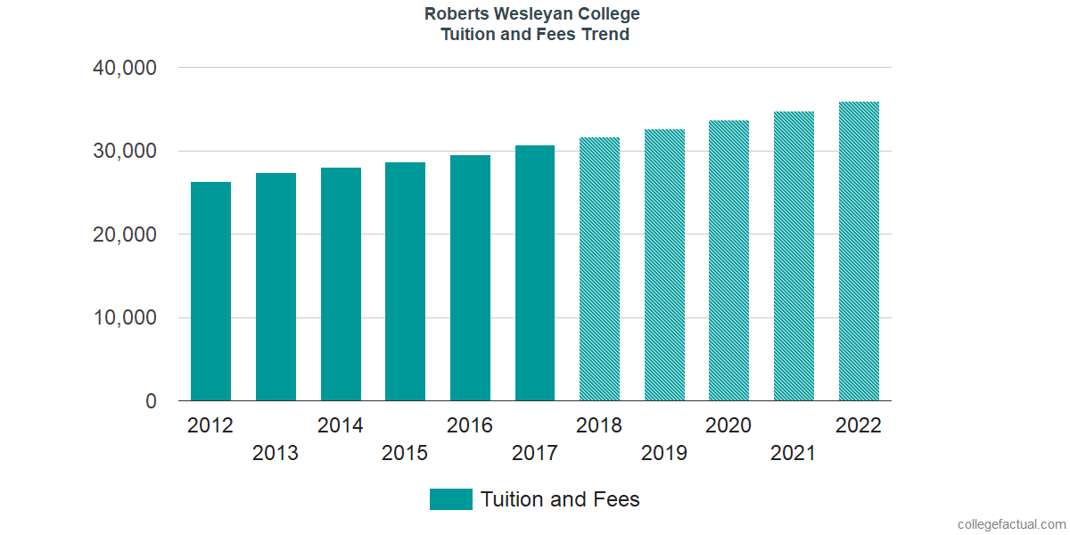 Tuition and Fees Trends at Roberts Wesleyan College