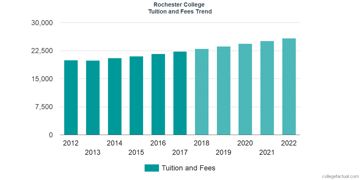 Tuition and Fees Trends at Rochester College