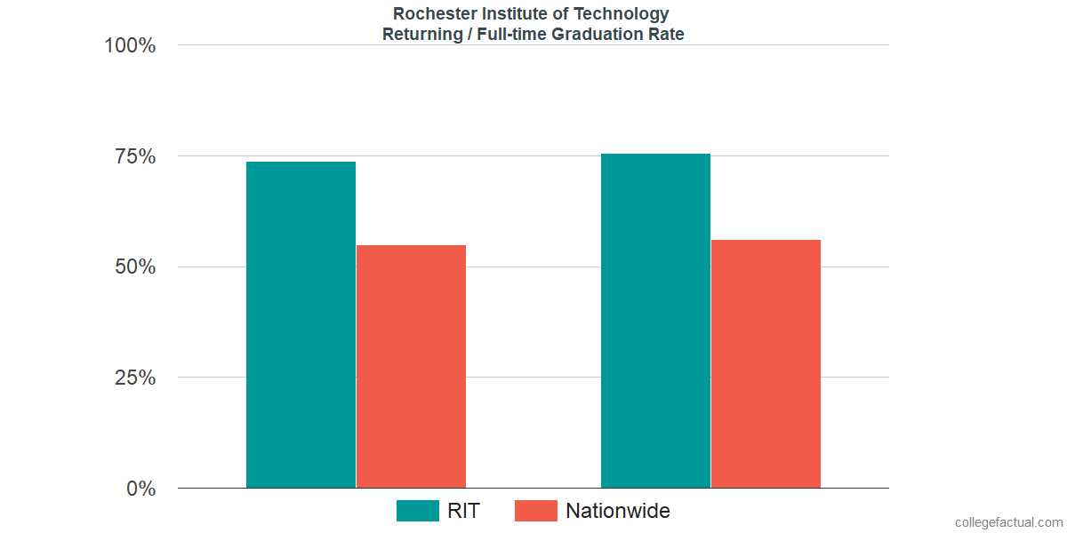Graduation rates for returning / full-time students at Rochester Institute of Technology