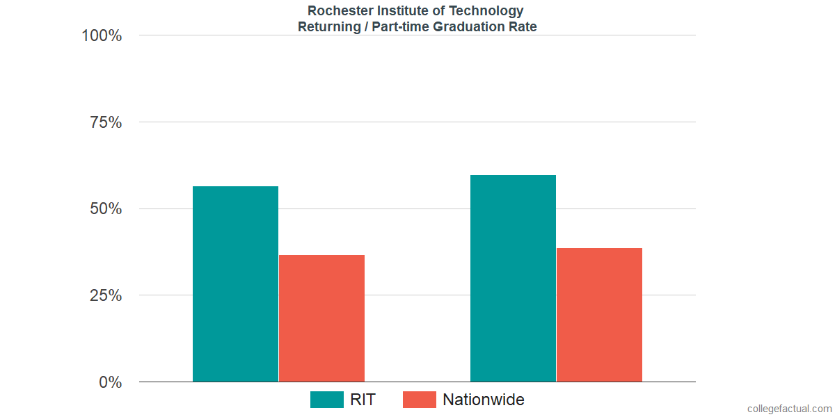 Graduation rates for returning / part-time students at Rochester Institute of Technology