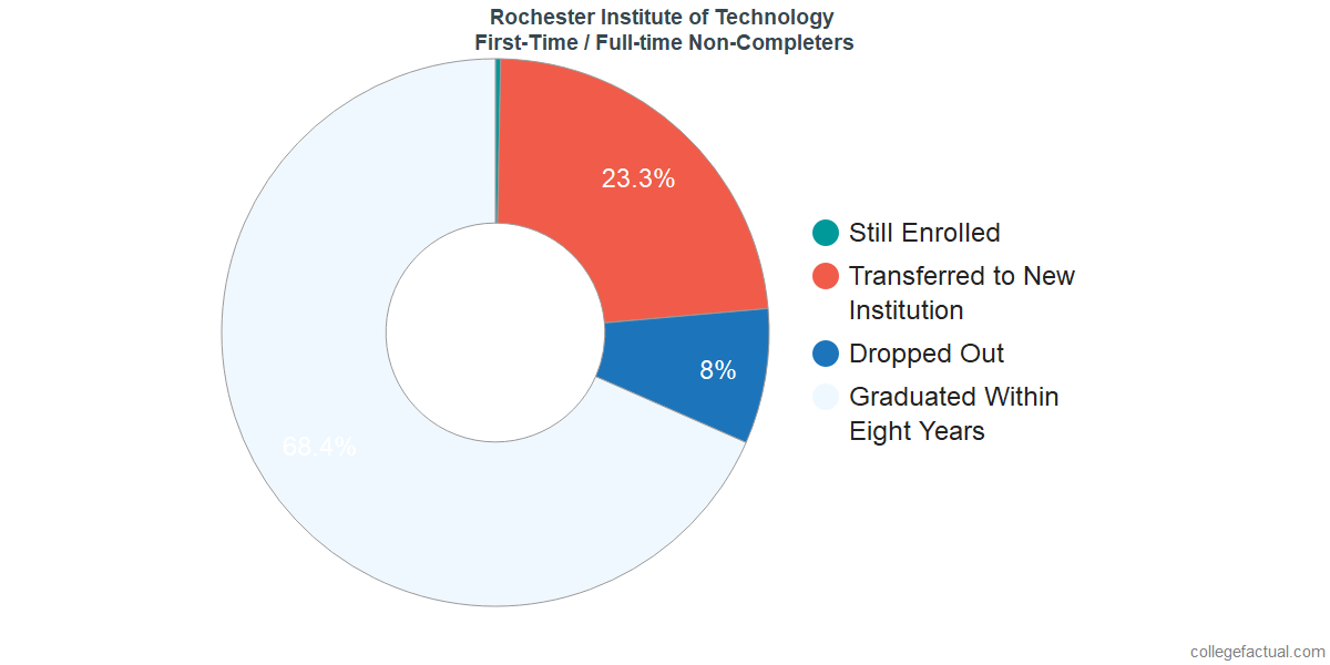 Non-completion rates for first-time / full-time students at Rochester Institute of Technology