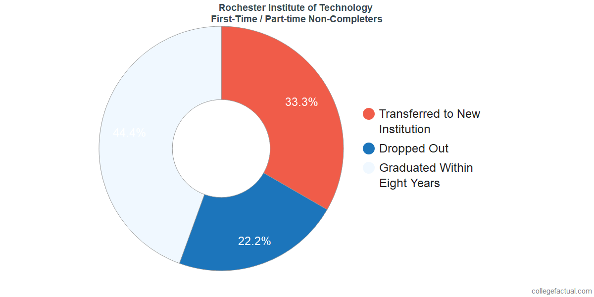 Non-completion rates for first-time / part-time students at Rochester Institute of Technology