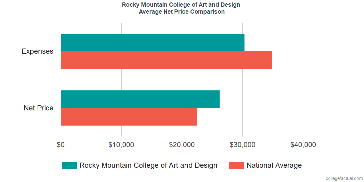 Net Price Comparisons at Rocky Mountain College of Art and Design