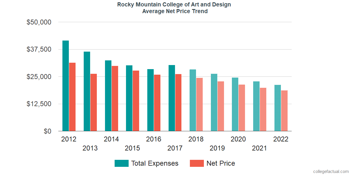 Net Price Trends at Rocky Mountain College of Art and Design