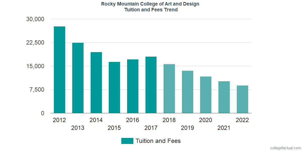 Tuition and Fees Trends at Rocky Mountain College of Art and Design