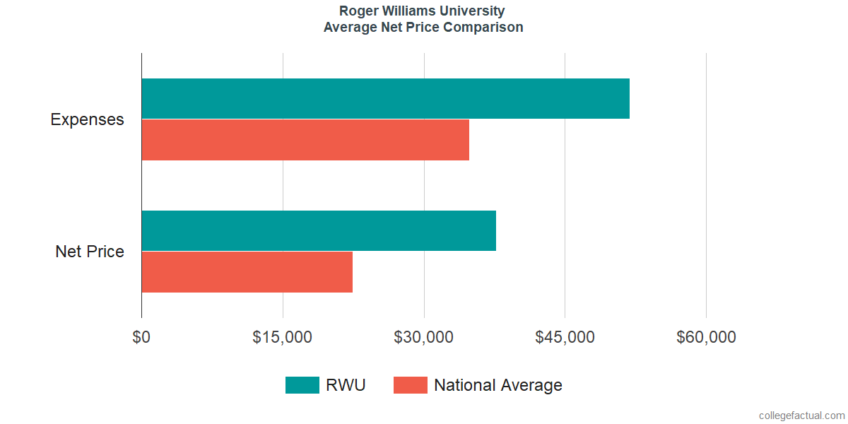 Net Price Comparisons at Roger Williams University