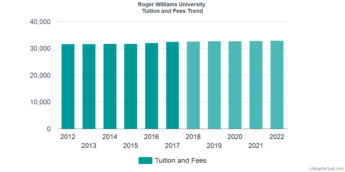 Tuition and Fees Trends at Roger Williams University