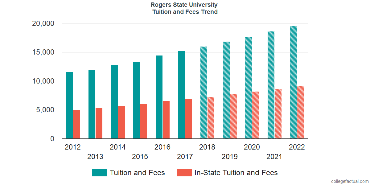 Tuition and Fees Trends at Rogers State University
