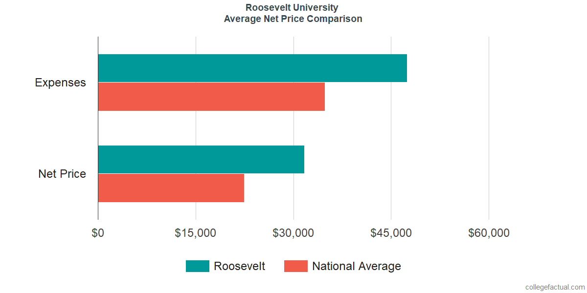 Net Price Comparisons at Roosevelt University