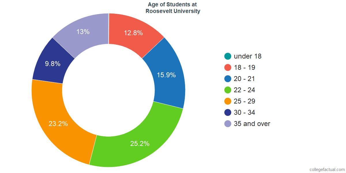 Age of Undergraduates at Roosevelt University
