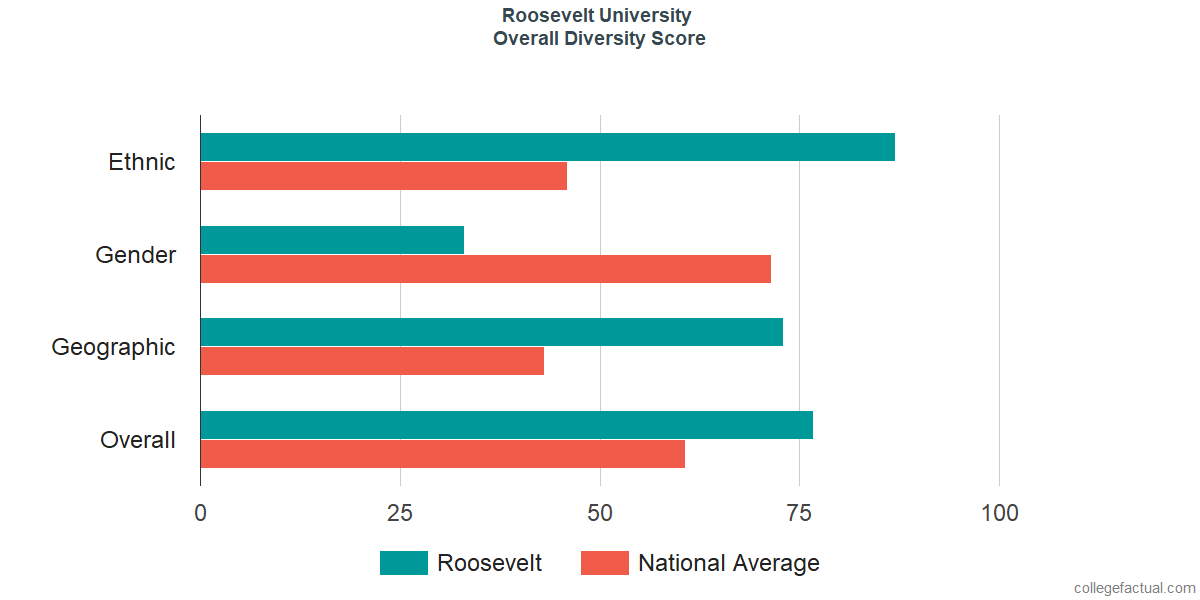 Overall Diversity at Roosevelt University