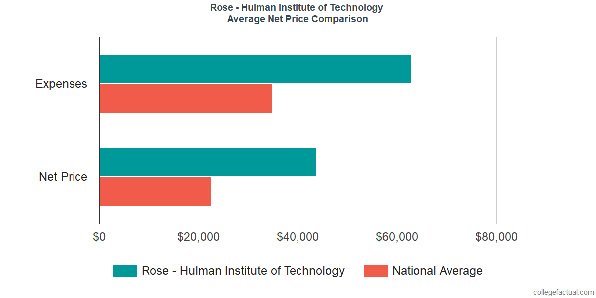 Net Price Comparisons at Rose - Hulman Institute of Technology