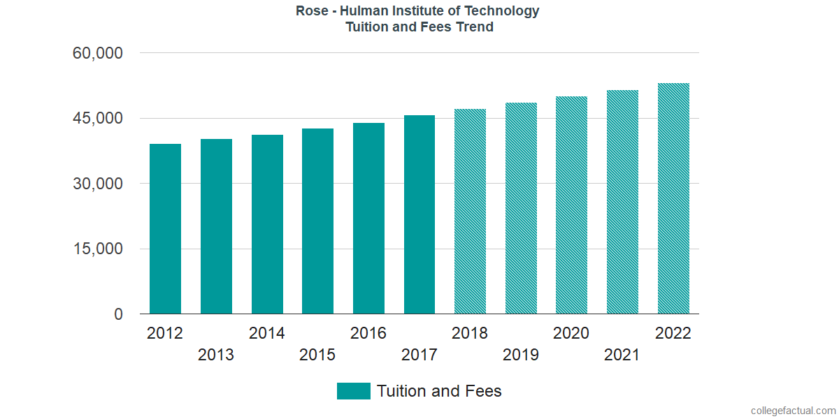 Tuition and Fees Trends at Rose - Hulman Institute of Technology